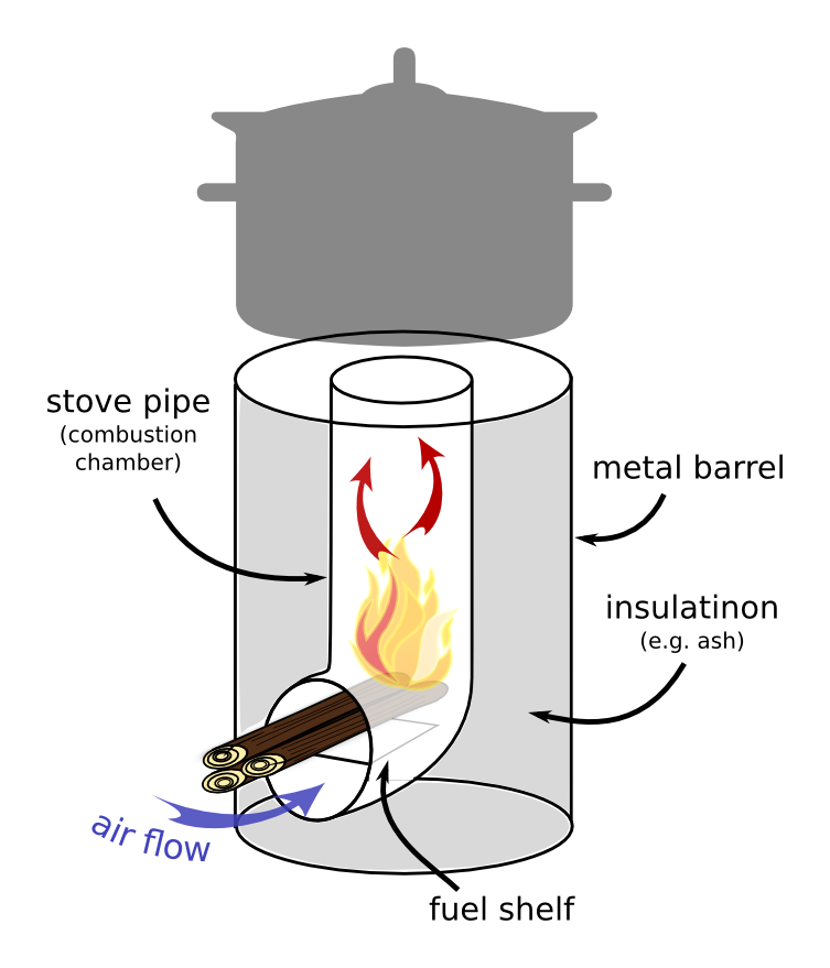 Basic rocket stove set up